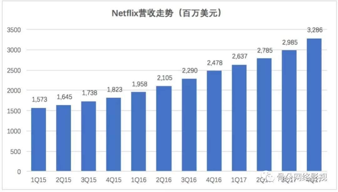三大平台迎来会员角逐关键战,2018谁会是下一个Netflix?