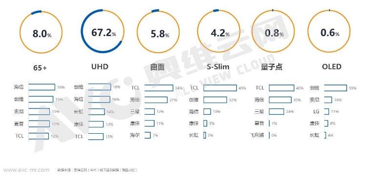 2018春节促销彩电市场:线下渠道为主战场,大尺寸让利明显