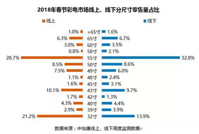 2018年春节彩电市场总结:整体市场表现不尽如人意
