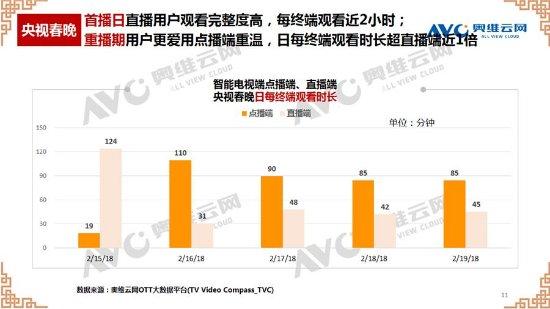 """数据直通车:2018年央视、卫视OTT大屏""""春晚成绩单"""""""