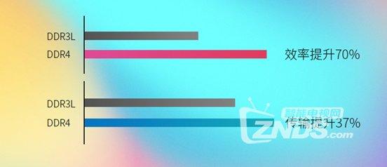 什么是DDR4?DDR4与DDR3的区别是什么?