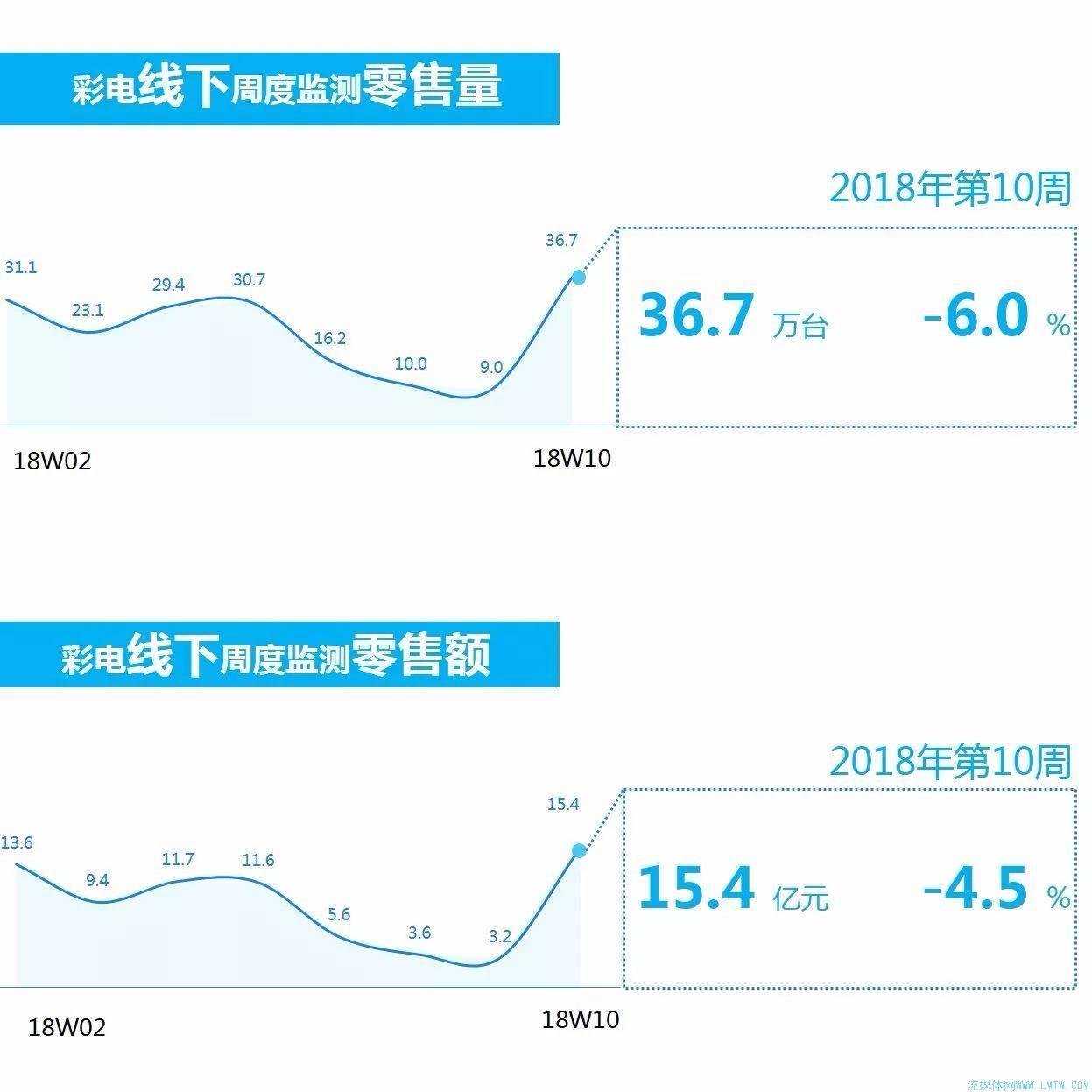 奥维云网发布3月5日-3月11日彩电观察报告