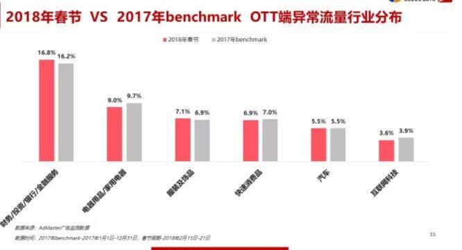 勾正数据发布2018春假OTT大屏用户及广告市场研究报告