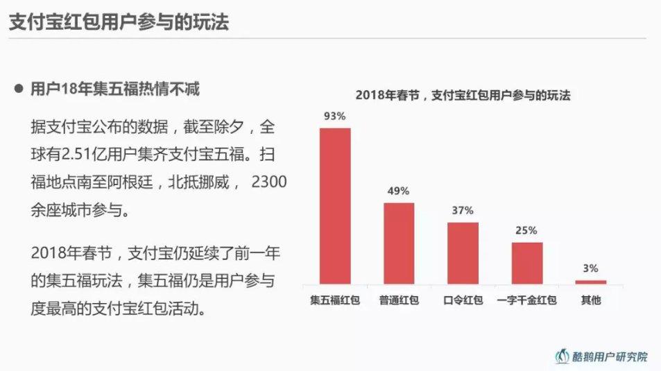 互联网红包3.0时代—2018年手机红包用户洞察报告