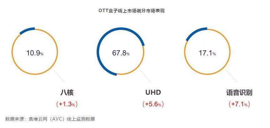 OTT盒子2月市场零售量为24.1万台 环比下降29%