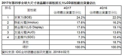 IDC:液晶面板尺寸持续增长 平均尺寸达45.3吋