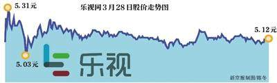 乐视网复牌涨0.79%,你怎么看乐视不跌反涨?
