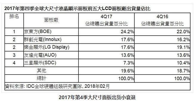 2017年Q4大尺寸面板出货排名:京东方居首