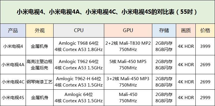 小米电视4、小米电视4A、小米电视4C、小米电视4S的对比横评