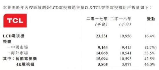 """海信电视自诩""""第一""""是真的吗?财报难圆其说"""