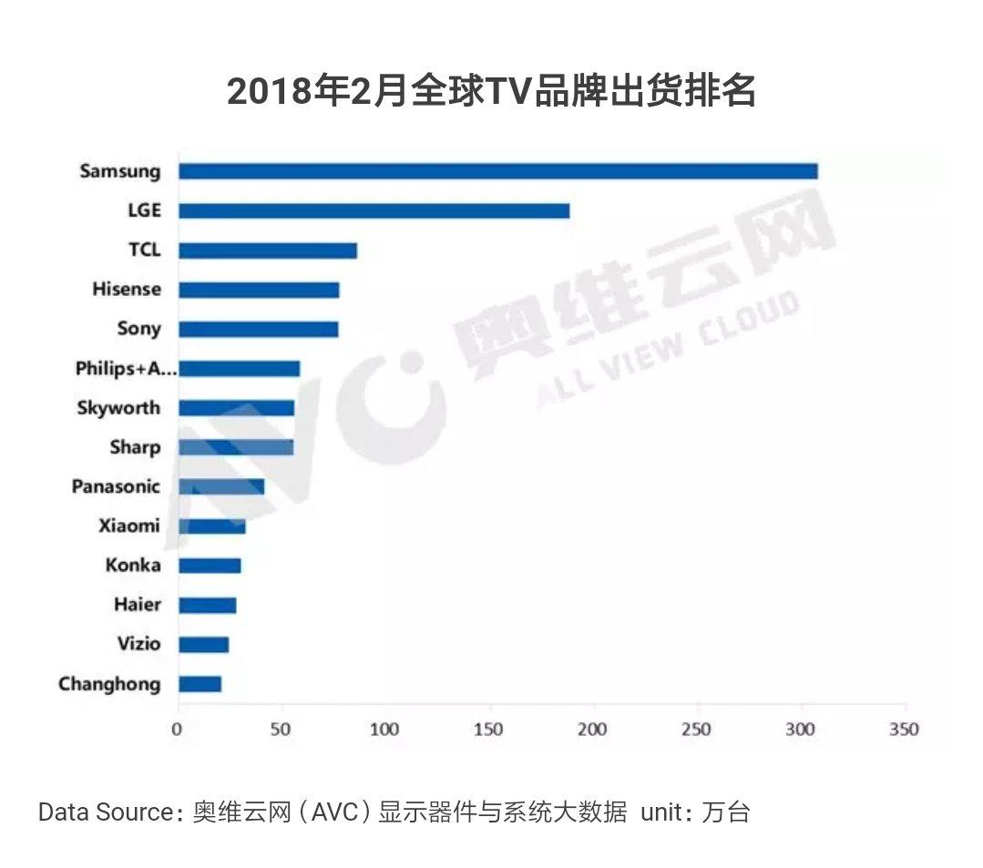 小米电视出货量进入中国前三 55英寸电视仅2599元