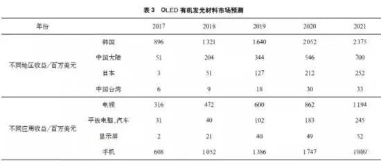 全球OLED显示面板产业现状及预测