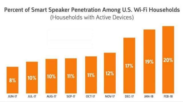 智能音箱普及率3个月内暴增50% 最大赢家居然是他们
