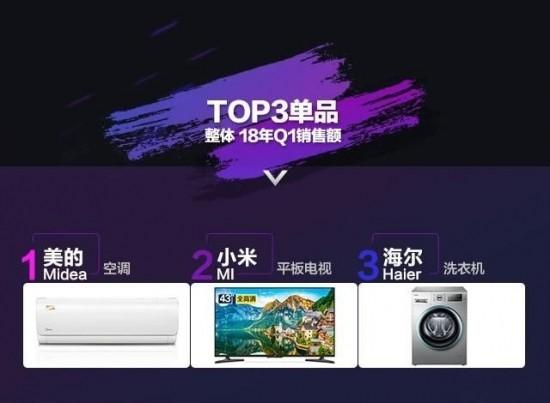 销量喜人!小米电视登顶成京东家电Q1电视单品销售冠军