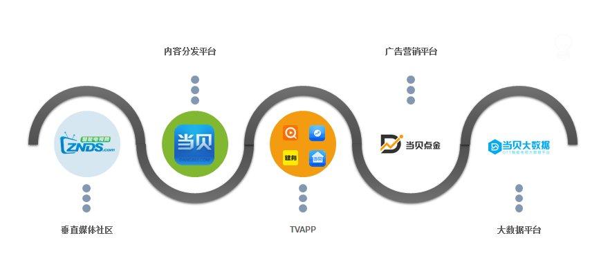 当贝网络亮相中国电视开发者大会 全方位助力行业生态健康发展