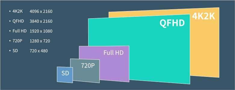 """如何用""""4K""""技术修复30年前的胶片电影?"""