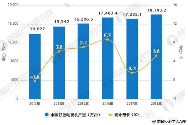前瞻产业研究院:预计2018年国内彩电产量将达到18143.2万台