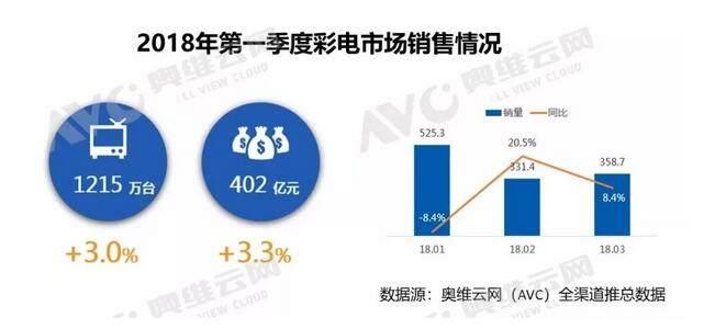 2018年中国彩电市场第一季度总结报告