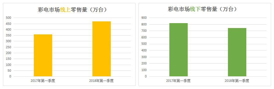 2018年第一季度OTT行业当贝大数据报告