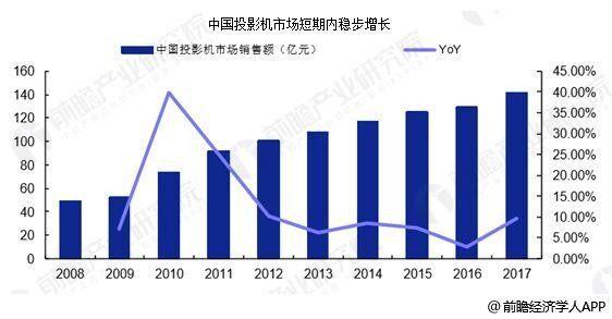 中国投影机行业快速发展 短焦微投或成为新的增长点