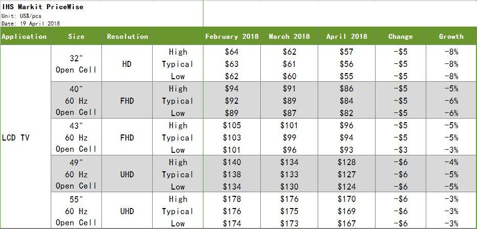 科技早报 4月电视面板价格大幅下降;云视听小电视当贝市场首发