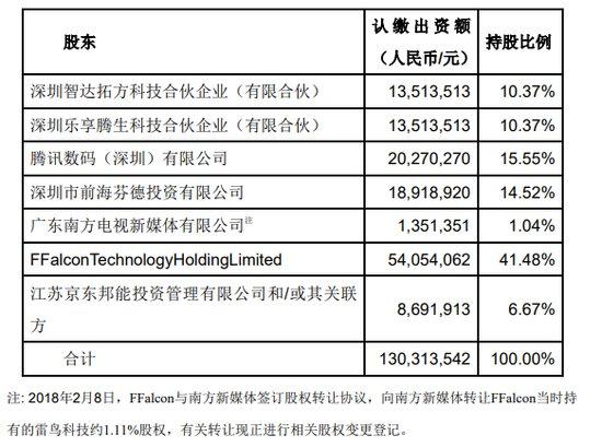 京东拟3亿元投智能电视平台雷鸟 占6.67%股权