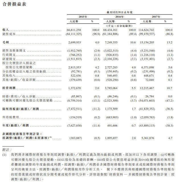 """小米正式递交IPO申请文件 有望成港交所""""同股不同权""""第一股"""