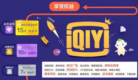 京东与爱奇艺实现会员互通 用户购买会员价格怎么算?