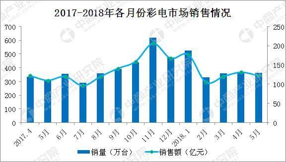 5月彩电市场预测:销售额将达120亿元 65-75英寸将成为主流
