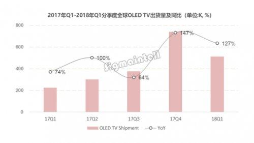 第一季度OLED市场分析:供给仍将无法满足需求