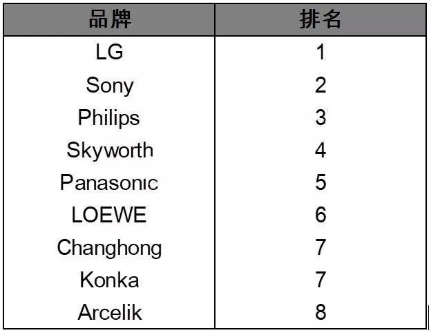 第一季度OLED电视销量榜出炉:榜首实至名归!