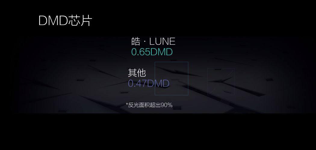 极米发布三款全高清无屏电视 激光电视皓·LUNE首发价10999元