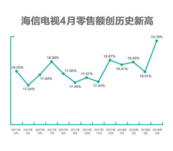 海信电视4月零售额创新高 市场份额接近五分之一