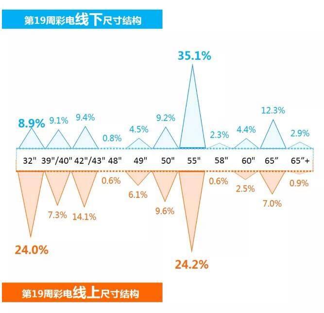 奥维云网发布5月7日-5月13日彩电观察报告