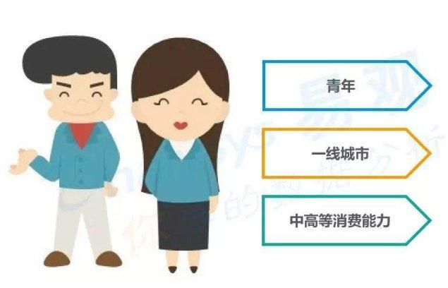 中国游戏直播市场用户洞察