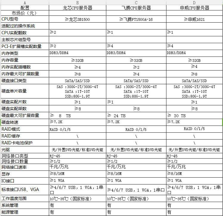 中央政府采购支持国产芯片:龙芯、申威等入列政府采购名录