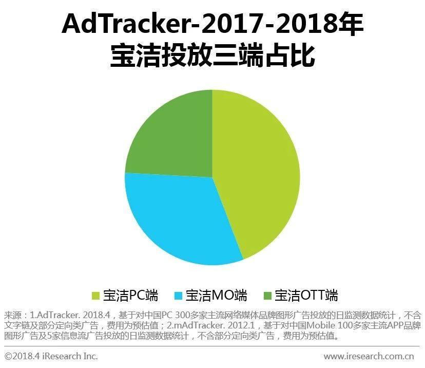 OTT端广告投放受两大日化青睐:宝洁和联合利华