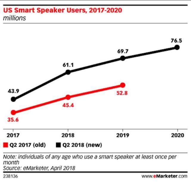 智能音箱用户年复合增长47.9% 是什么推动智能音箱的普及?