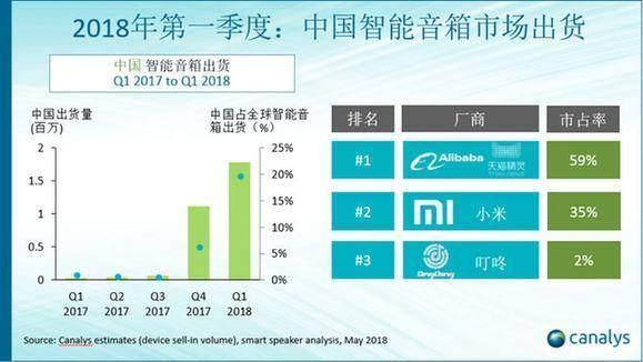 叮咚音箱中国市场份额进前三,但不足天猫精灵4%