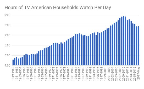 互联网毁了电视行业?有数据显示美国人依然爱看电视