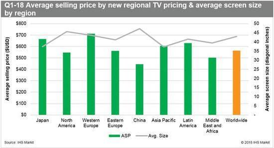 IHS:受世界杯影响,2018年第一季度全球电视出货量增幅明显