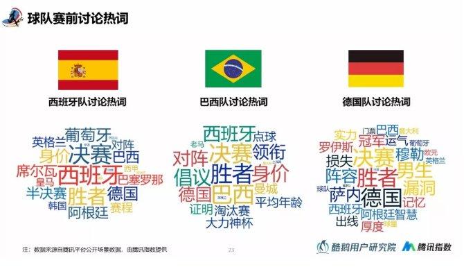 2018世界杯用户行为洞察报告