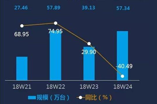618促销周彩电行业报告:传统品牌表现优异,大尺寸让利明显