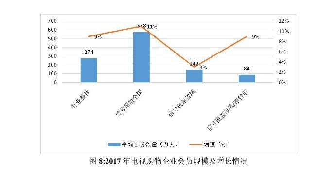 商务部发布《2017年中国电视购物业发展报告》