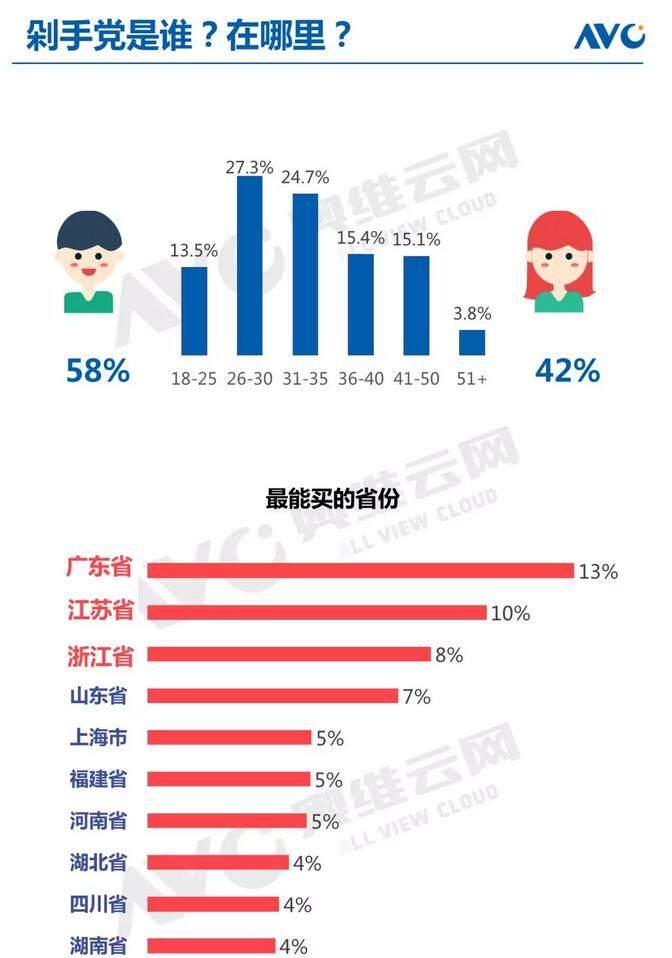 中国彩电市场618促销期报告