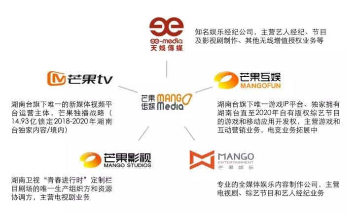 """一文看懂芒果TV上市之路!快乐的""""大本营""""芒果TV要上市啦!"""