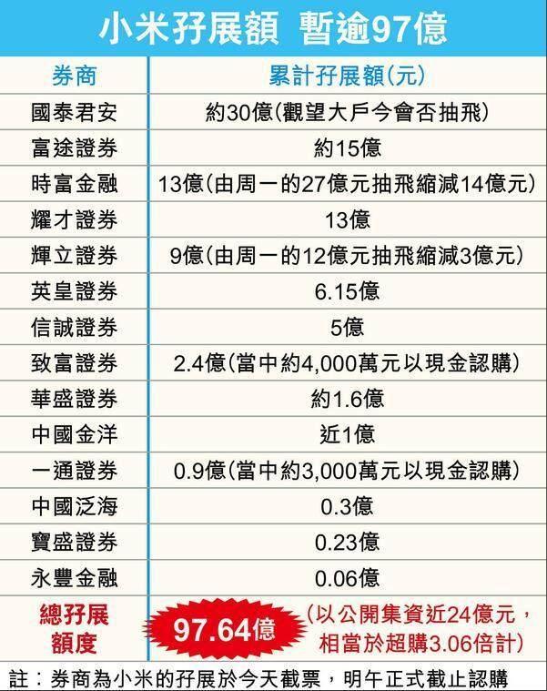 港媒:小米招股遭遇冷风 投资者取消认购近17亿港元