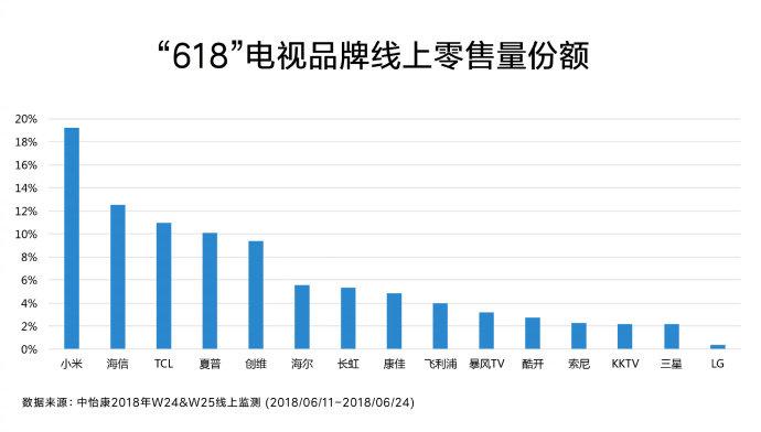 中怡康数据:618线上零售量小米第一 外资品牌表现均不佳