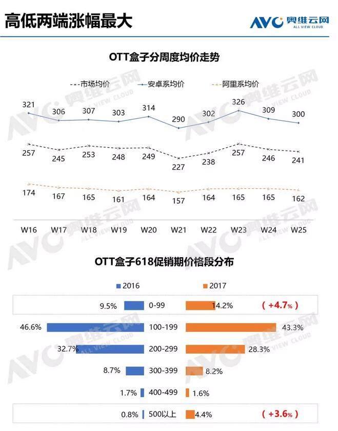 智能投影战绩显著 OTT盒子动力不足