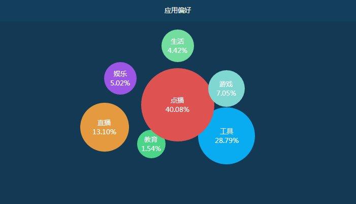 6月OTT行业当贝大数据报告